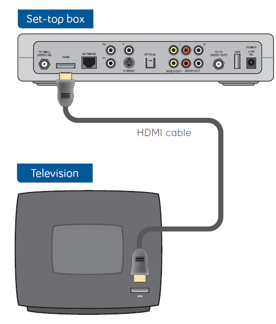 hdmi direct move my receiver to a new location using hdmi cable support bell fibe tv wiring diagram at n-0.co