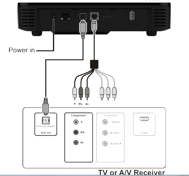 connect my home theatre or other audio  video equipment to