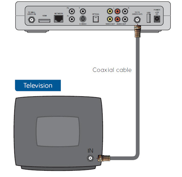 Coax Cable: Direct from Set Top Box to TV