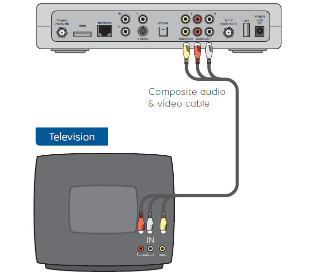 Composite Cables: Direct from Set Top Box to TV
