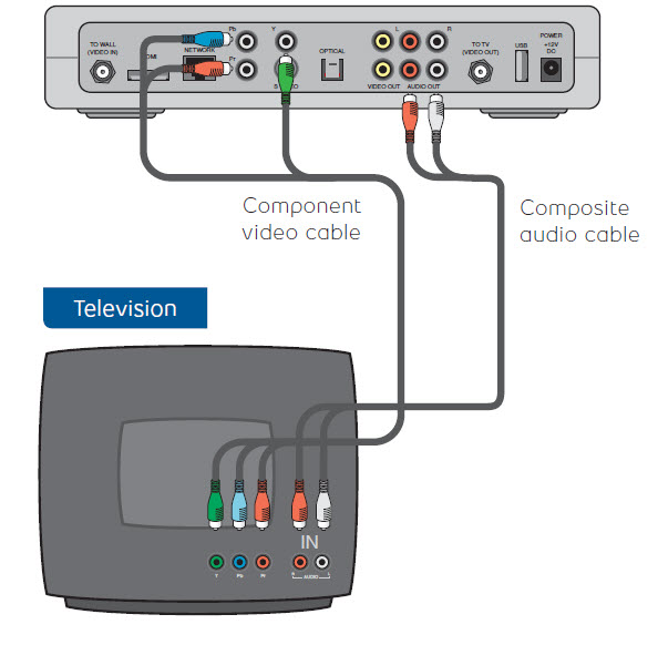 move my receiver to a new location using component video cable and Bell Fibe Tv Wiring Diagram component and composite cables direct from set top box to tv bell fibe tv wiring diagram